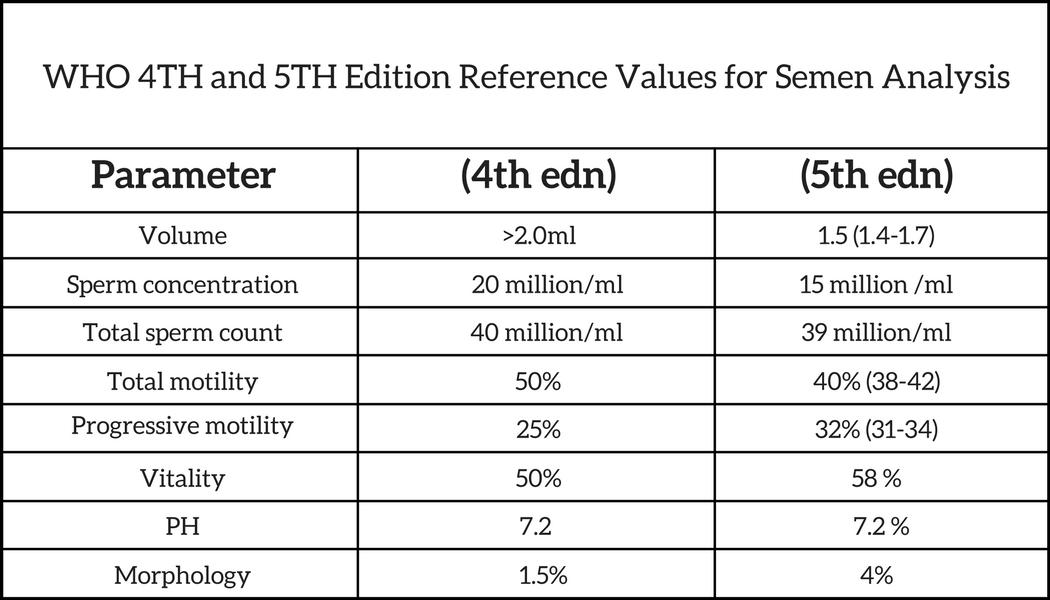 semen analysis , male infertility , ART certificate, Semen Collection and Analysis in IVF